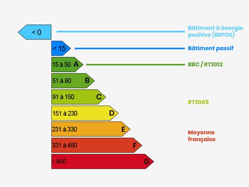 Détails des consommations (kWh/m²/an)