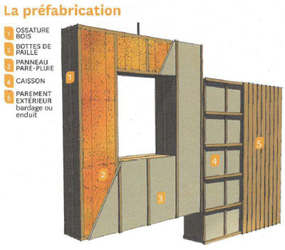 Technique construction paille : La préfabrication